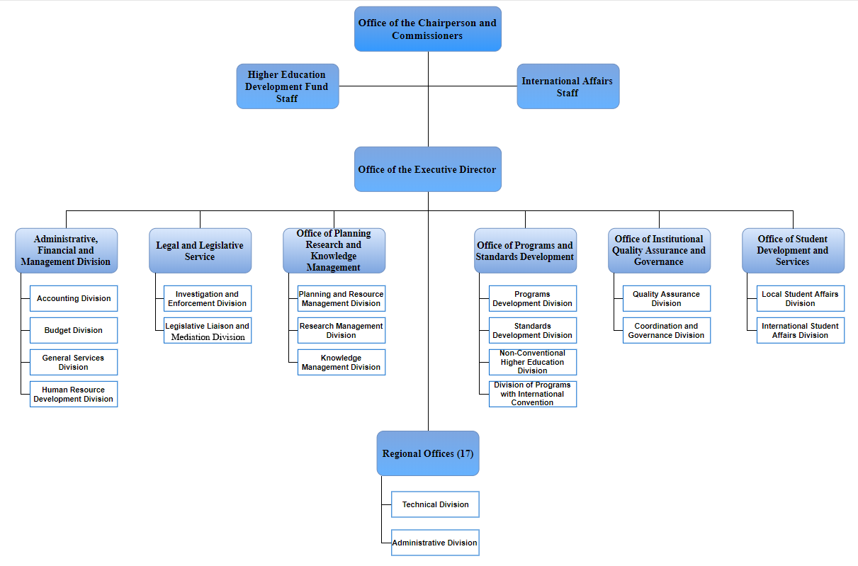 Official Organizational Structure Ched
